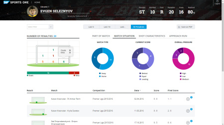 SAP Penalty Insights 007